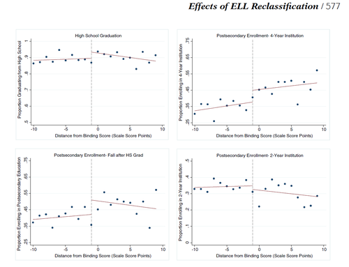 Effect of English Proficiency Classification on Student Outcomes: Evidence from Wisconsin
