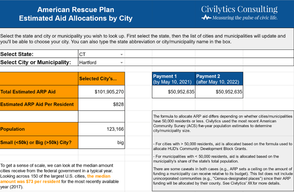 Local Government Aid Estimates for the American Rescue Plan